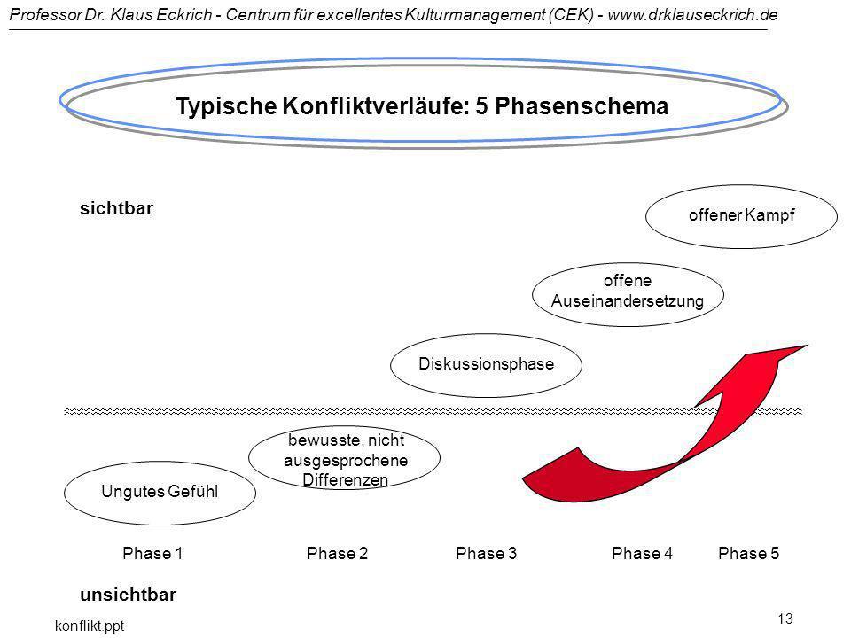Professor Dr. Klaus Eckrich - Centrum für excellentes Kulturmanagement (CEK) - www.drklauseckrich.de konflikt.ppt 13 Typische Konfliktverläufe: 5 Phas