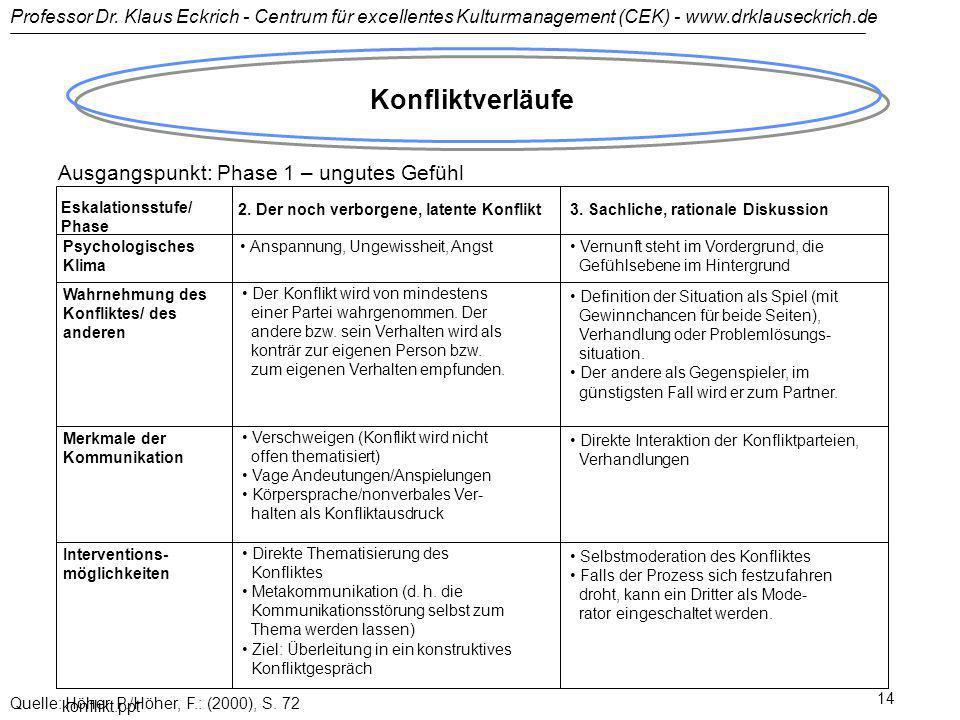 Professor Dr. Klaus Eckrich - Centrum für excellentes Kulturmanagement (CEK) - www.drklauseckrich.de konflikt.ppt 14 Konfliktverläufe Ausgangspunkt: P
