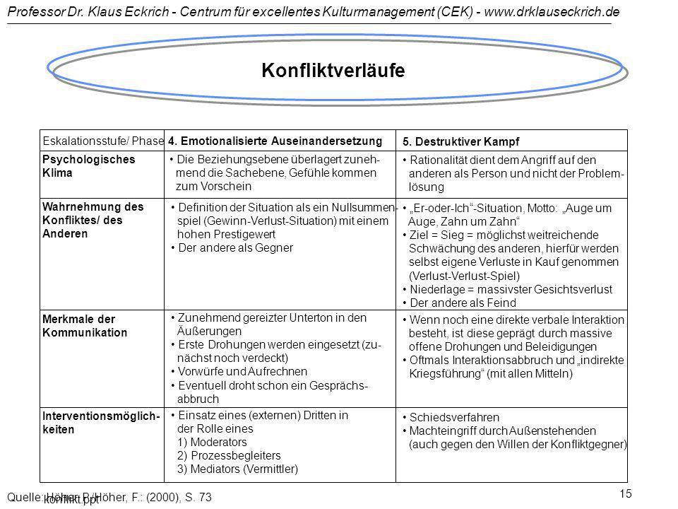 Professor Dr. Klaus Eckrich - Centrum für excellentes Kulturmanagement (CEK) - www.drklauseckrich.de konflikt.ppt 15 Konfliktverläufe Eskalationsstufe