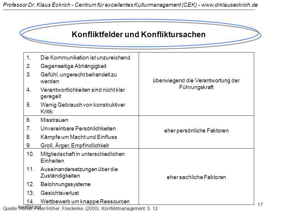 Professor Dr. Klaus Eckrich - Centrum für excellentes Kulturmanagement (CEK) - www.drklauseckrich.de konflikt.ppt 17 Konfliktfelder und Konfliktursach