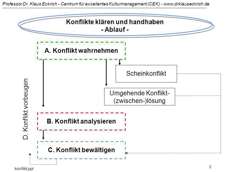 Professor Dr. Klaus Eckrich - Centrum für excellentes Kulturmanagement (CEK) - www.drklauseckrich.de konflikt.ppt 2 Konflikte klären und handhaben - A