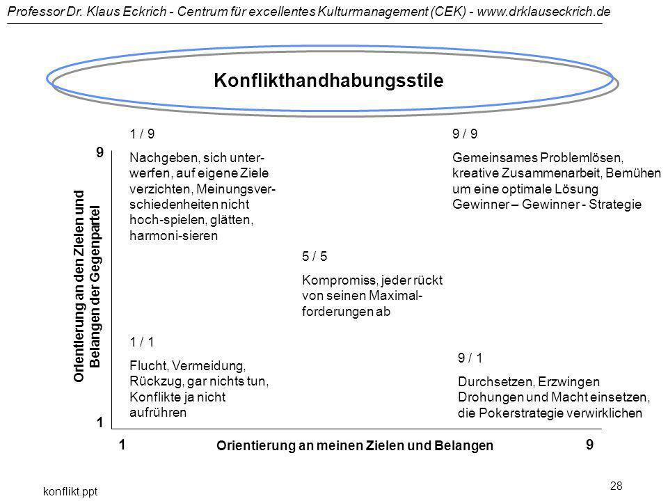 Professor Dr. Klaus Eckrich - Centrum für excellentes Kulturmanagement (CEK) - www.drklauseckrich.de konflikt.ppt 28 Konflikthandhabungsstile Orientie