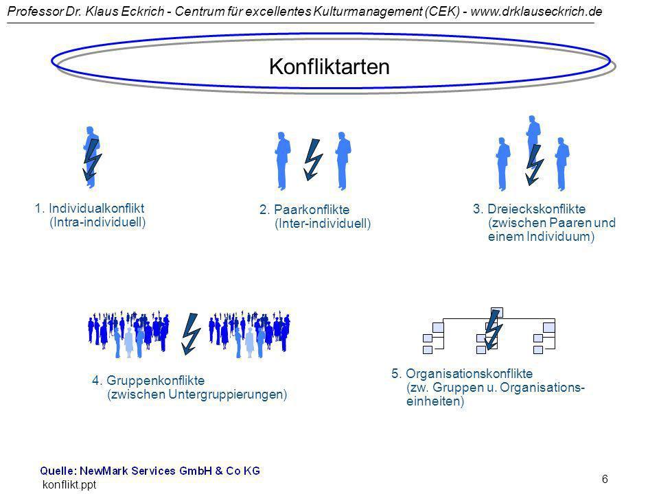 Professor Dr. Klaus Eckrich - Centrum für excellentes Kulturmanagement (CEK) - www.drklauseckrich.de konflikt.ppt 6 1. Individualkonflikt (Intra-indiv