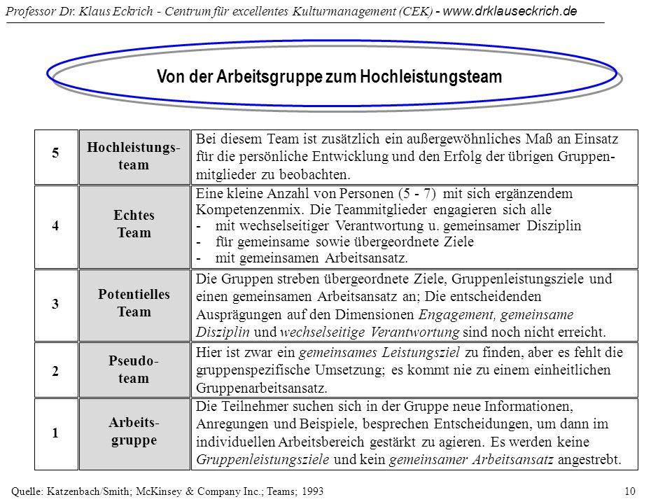 Professor Dr. Klaus Eckrich - Centrum für excellentes Kulturmanagement (CEK) - www.drklauseckrich.de 10 Von der Arbeitsgruppe zum Hochleistungsteam 5