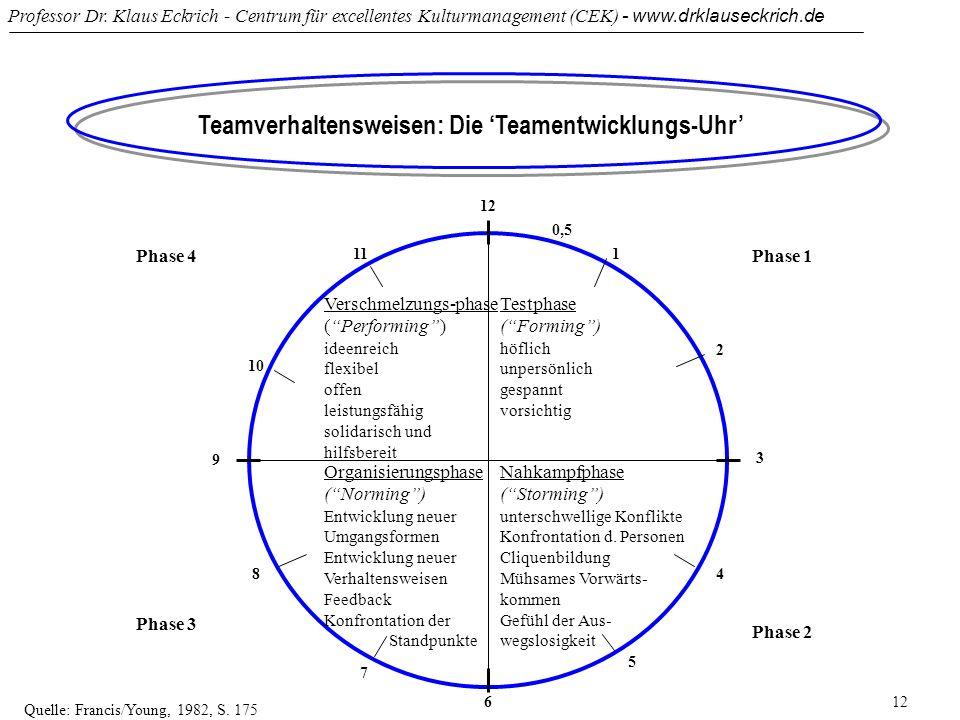 Professor Dr. Klaus Eckrich - Centrum für excellentes Kulturmanagement (CEK) - www.drklauseckrich.de 12 Teamverhaltensweisen: Die Teamentwicklungs-Uhr