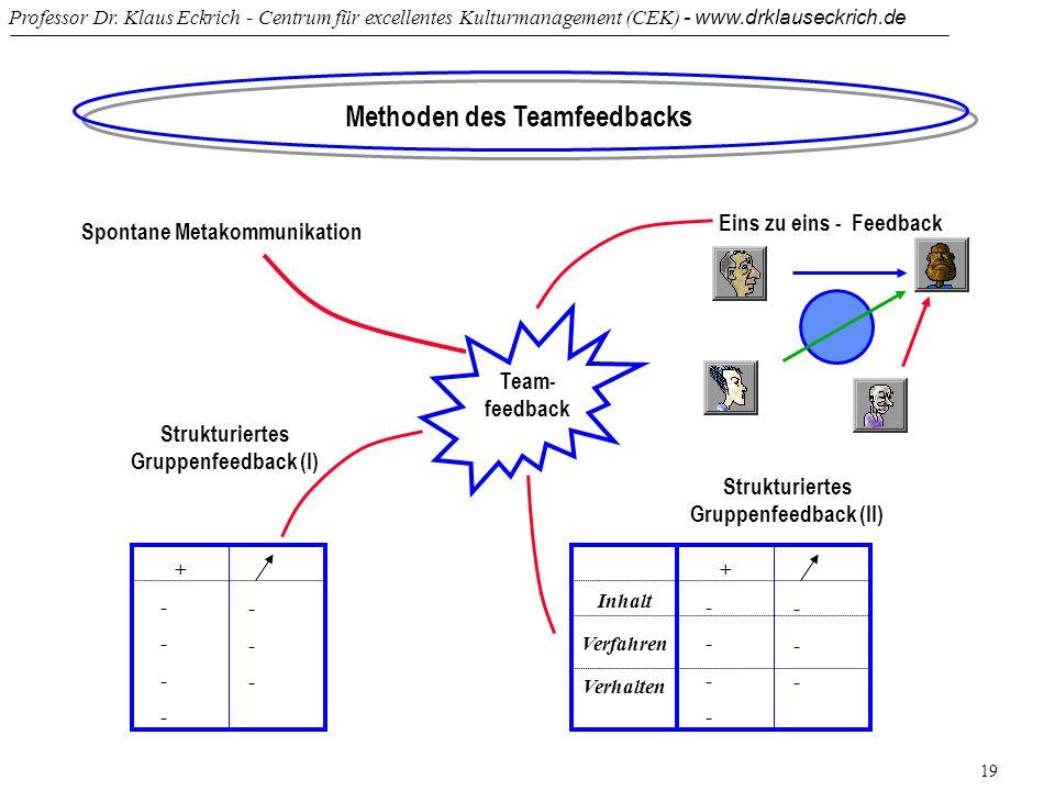 Professor Dr. Klaus Eckrich - Centrum für excellentes Kulturmanagement (CEK) - www.drklauseckrich.de 19 Methoden des Teamfeedbacks Team- feedback Spon