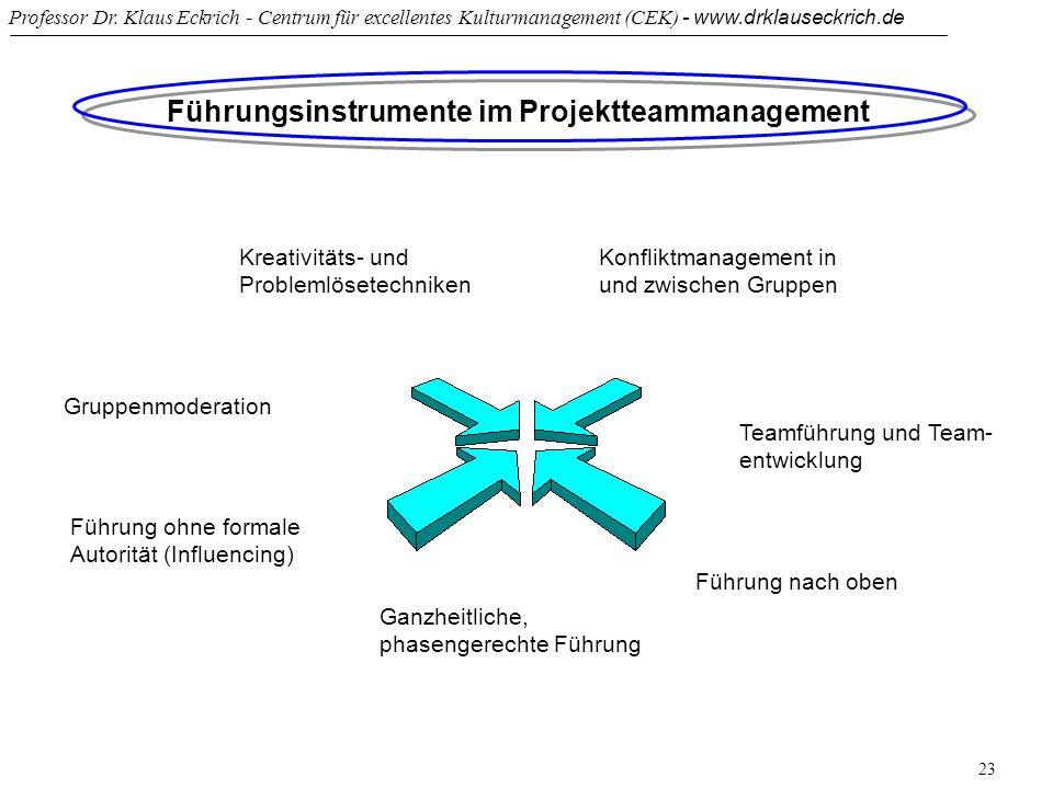 Professor Dr. Klaus Eckrich - Centrum für excellentes Kulturmanagement (CEK) - www.drklauseckrich.de 23 Führungsinstrumente im Projektteammanagement G
