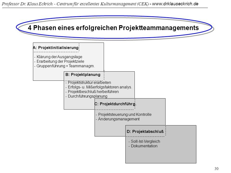 Professor Dr. Klaus Eckrich - Centrum für excellentes Kulturmanagement (CEK) - www.drklauseckrich.de 30 4 Phasen eines erfolgreichen Projektteammanage
