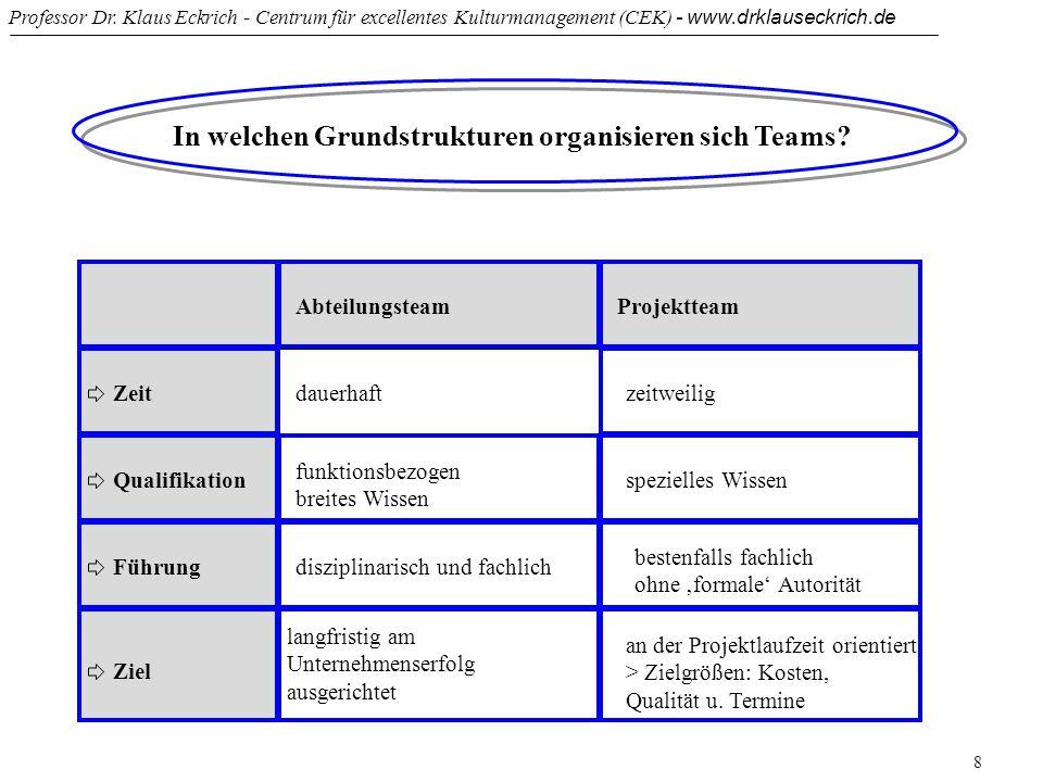 Professor Dr. Klaus Eckrich - Centrum für excellentes Kulturmanagement (CEK) - www.drklauseckrich.de 8 In welchen Grundstrukturen organisieren sich Te
