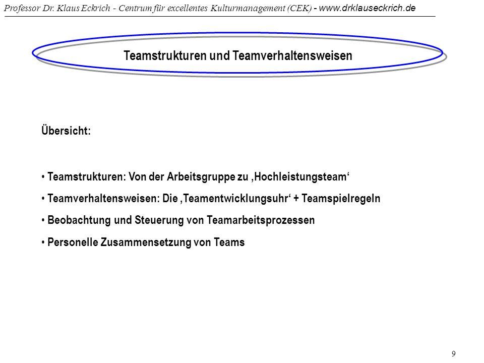 Professor Dr. Klaus Eckrich - Centrum für excellentes Kulturmanagement (CEK) - www.drklauseckrich.de 9 Teamstrukturen und Teamverhaltensweisen Übersic
