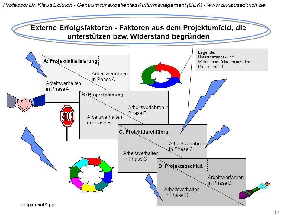 Professor Dr. Klaus Eckrich - Centrum für excellentes Kulturmanagement (CEK) - www.drklauseckrich.de vorlpjmeinfA.ppt 16 Phasen eines erfolgreichen Pr