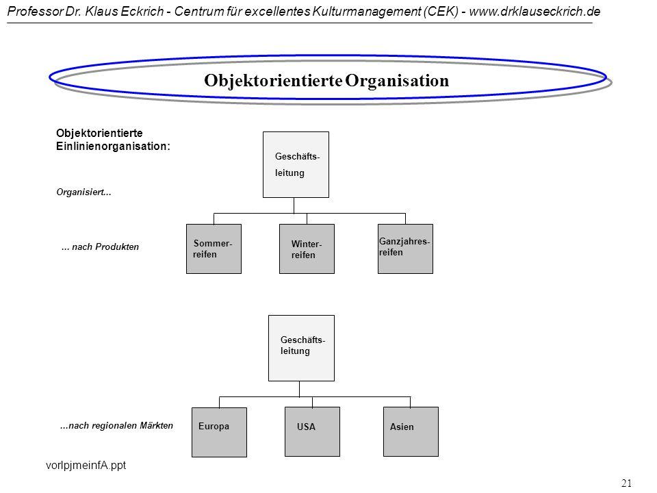 Professor Dr. Klaus Eckrich - Centrum für excellentes Kulturmanagement (CEK) - www.drklauseckrich.de vorlpjmeinfA.ppt 20 Geschäfts- leitung F & EProdu