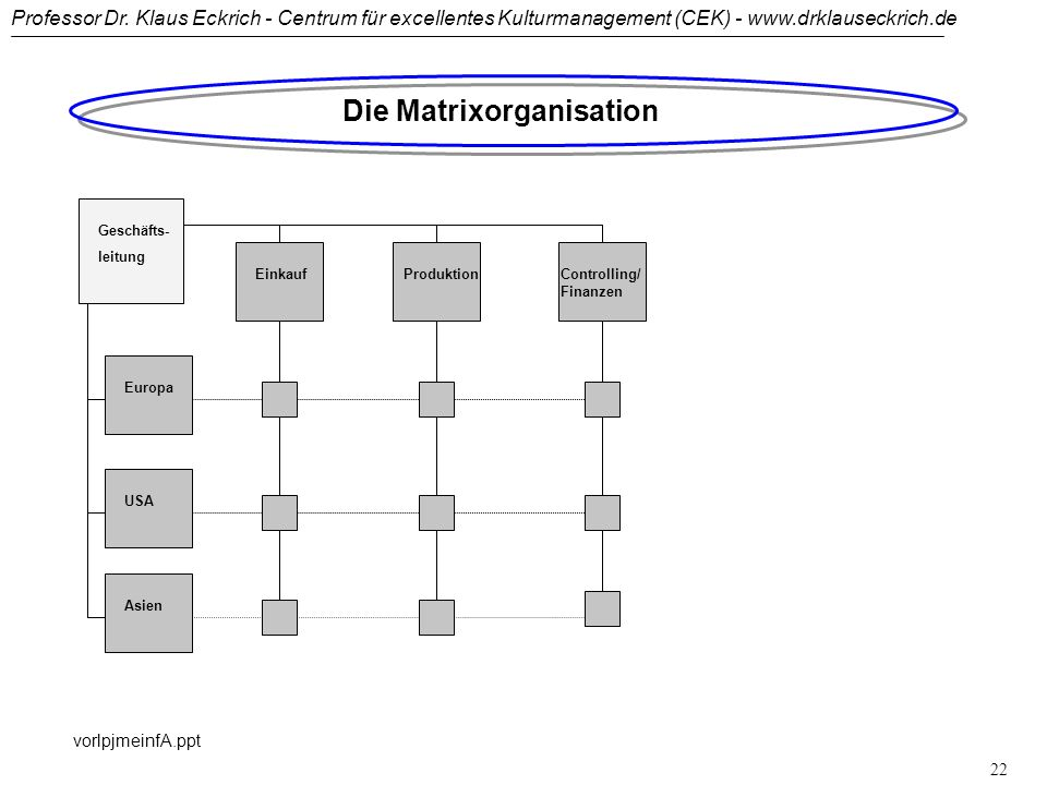 Professor Dr. Klaus Eckrich - Centrum für excellentes Kulturmanagement (CEK) - www.drklauseckrich.de vorlpjmeinfA.ppt 21 Objektorientierte Einlinienor
