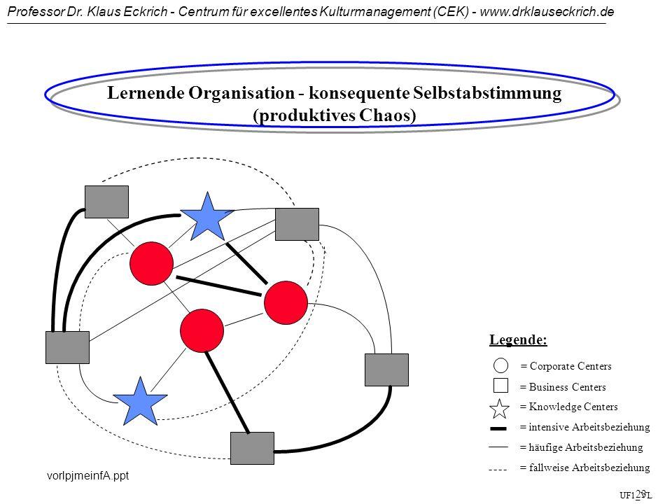 Professor Dr. Klaus Eckrich - Centrum für excellentes Kulturmanagement (CEK) - www.drklauseckrich.de vorlpjmeinfA.ppt 22 Die Matrixorganisation Geschä