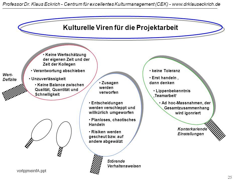 Professor Dr. Klaus Eckrich - Centrum für excellentes Kulturmanagement (CEK) - www.drklauseckrich.de vorlpjmeinfA.ppt 24 Wertschätzung der eigenen Zei