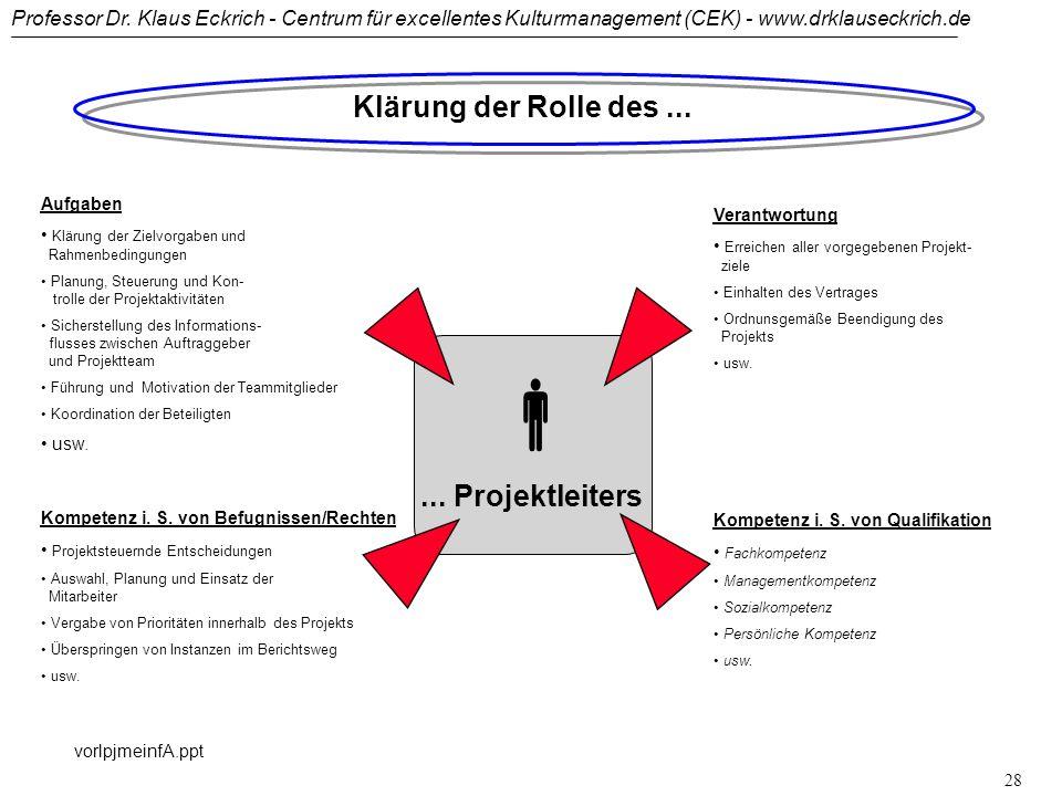 Professor Dr. Klaus Eckrich - Centrum für excellentes Kulturmanagement (CEK) - www.drklauseckrich.de vorlpjmeinfA.ppt 27 Klärung der Rollen der PJM-Ak