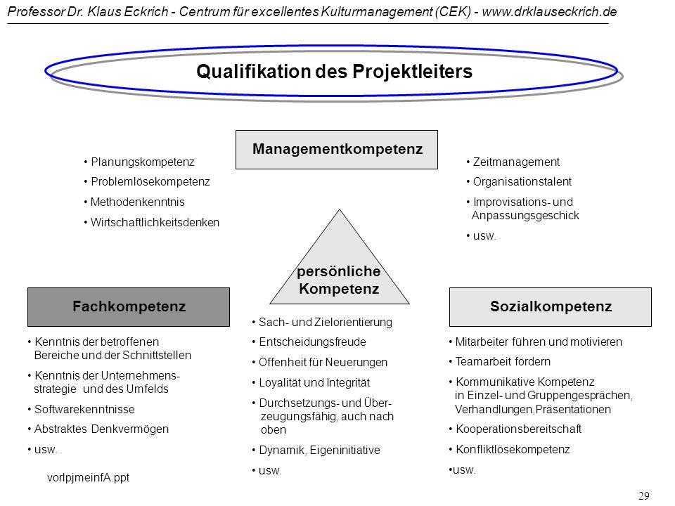Professor Dr. Klaus Eckrich - Centrum für excellentes Kulturmanagement (CEK) - www.drklauseckrich.de vorlpjmeinfA.ppt 28... Projektleiters Aufgaben Kl