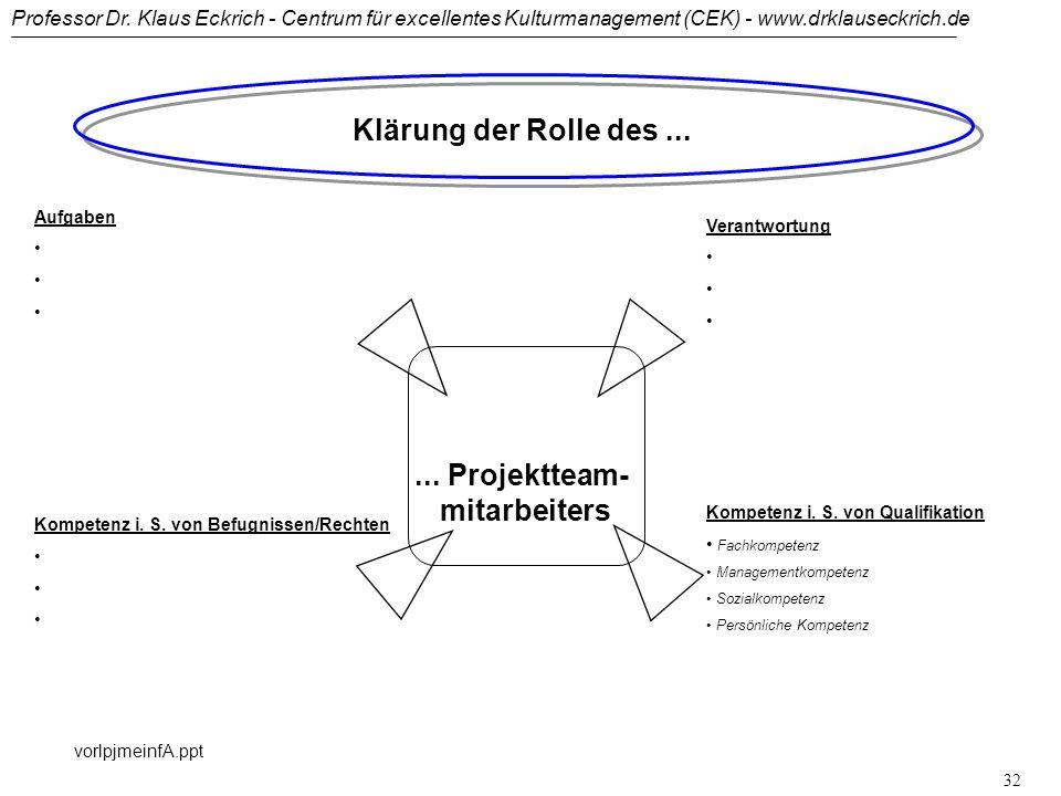 Professor Dr. Klaus Eckrich - Centrum für excellentes Kulturmanagement (CEK) - www.drklauseckrich.de vorlpjmeinfA.ppt 31 Führungsinstrumente im Projek