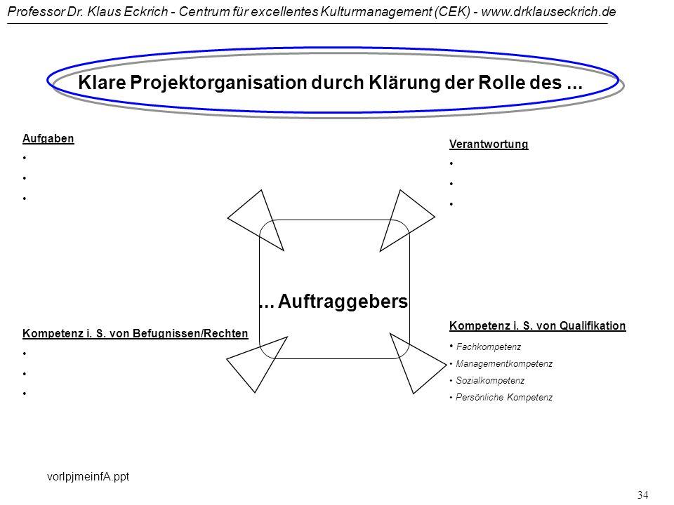 Professor Dr. Klaus Eckrich - Centrum für excellentes Kulturmanagement (CEK) - www.drklauseckrich.de vorlpjmeinfA.ppt 33 Qualifikation des Projektteam