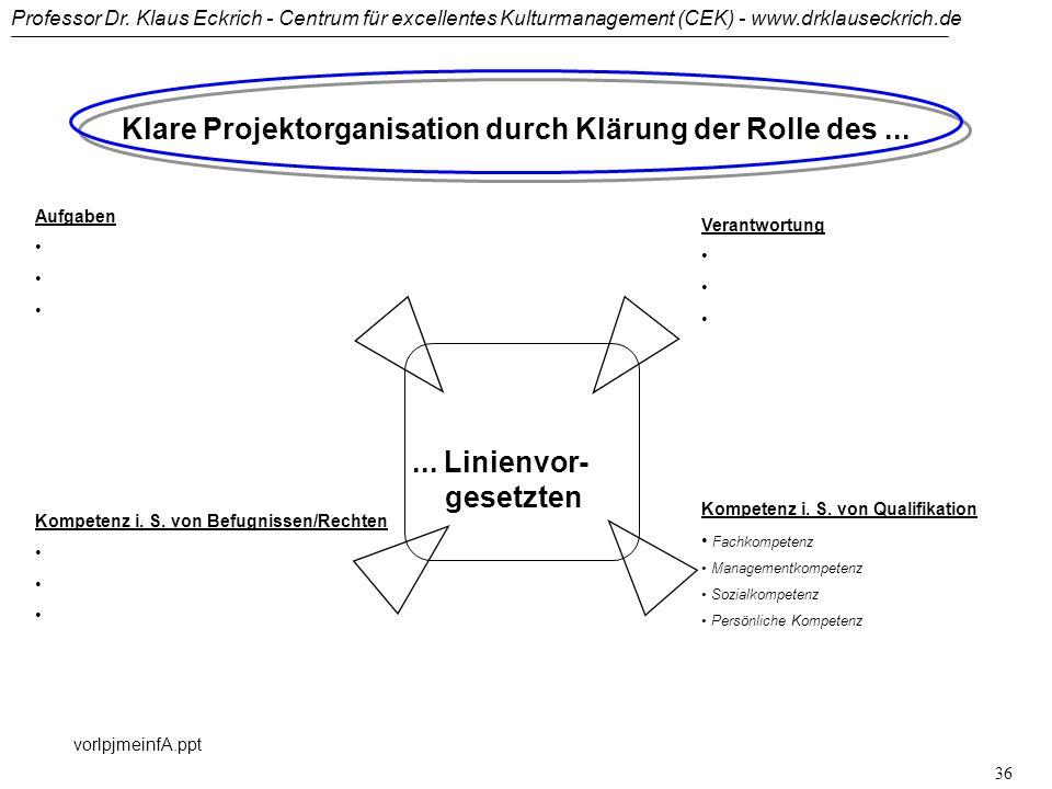 Professor Dr. Klaus Eckrich - Centrum für excellentes Kulturmanagement (CEK) - www.drklauseckrich.de vorlpjmeinfA.ppt 35 Qualifikation des Auftraggebe