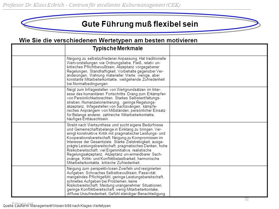 Professor Dr. Klaus Eckrich - Centrum für excellentes Kulturmanagement (CEK) Führung.ppt 52 Gute Führung muß flexibel sein Wie Sie die verschiedenen W