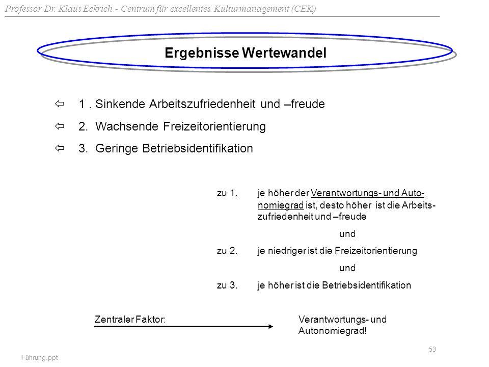 Professor Dr. Klaus Eckrich - Centrum für excellentes Kulturmanagement (CEK) Führung.ppt 53 Ergebnisse Wertewandel 1. Sinkende Arbeitszufriedenheit un