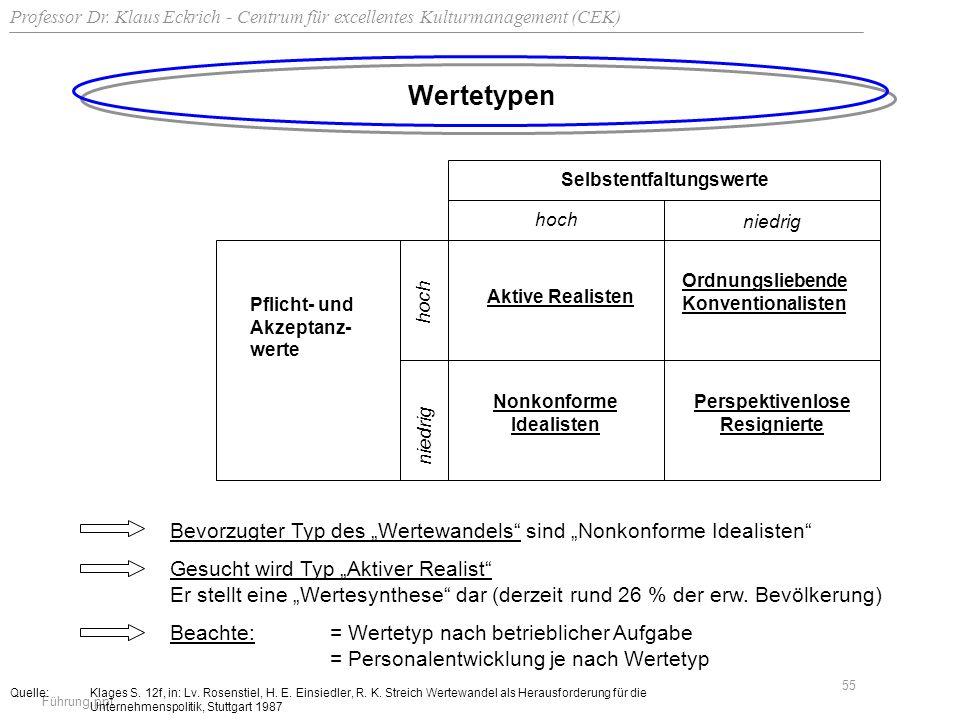 Professor Dr. Klaus Eckrich - Centrum für excellentes Kulturmanagement (CEK) Führung.ppt 55 Wertetypen Selbstentfaltungswerte hoch niedrig hoch niedri
