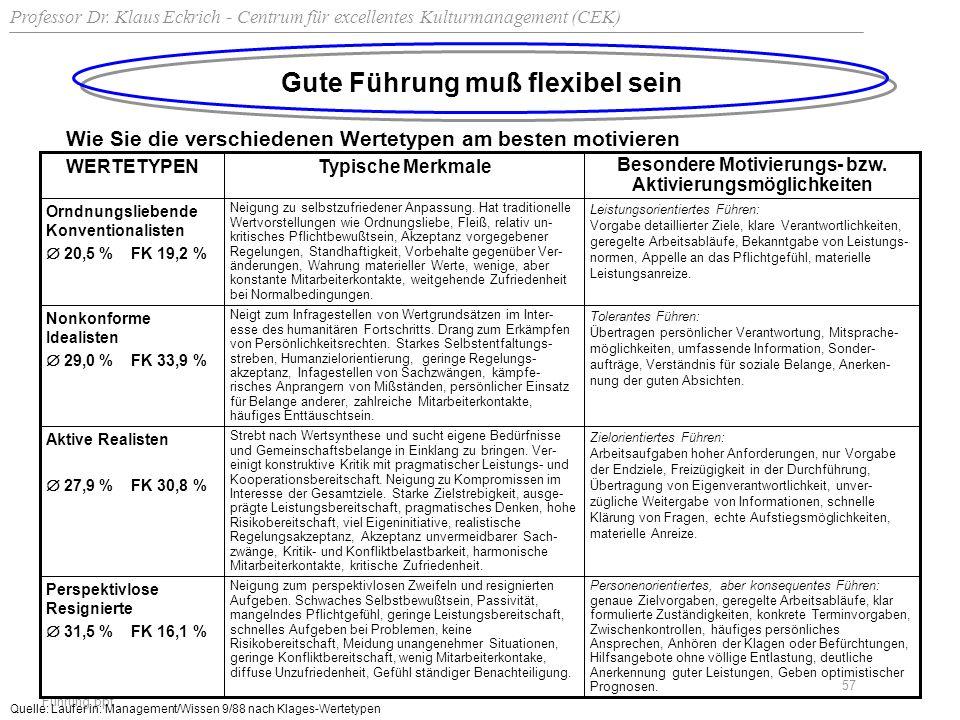 Professor Dr. Klaus Eckrich - Centrum für excellentes Kulturmanagement (CEK) Führung.ppt 57 Gute Führung muß flexibel sein Wie Sie die verschiedenen W