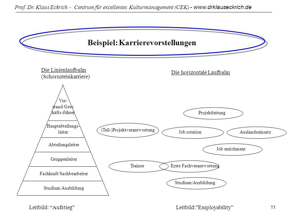Prof. Dr. Klaus Eckrich - Centrum für excellentes Kulturmanagement (CEK) - www.drklauseckrich.de 11 Beispiel: Karrierevorstellungen Die Linienlaufbahn
