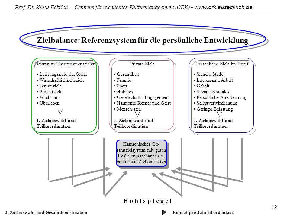 Prof. Dr. Klaus Eckrich - Centrum für excellentes Kulturmanagement (CEK) - www.drklauseckrich.de 12 Zielbalance: Referenzsystem für die persönliche En