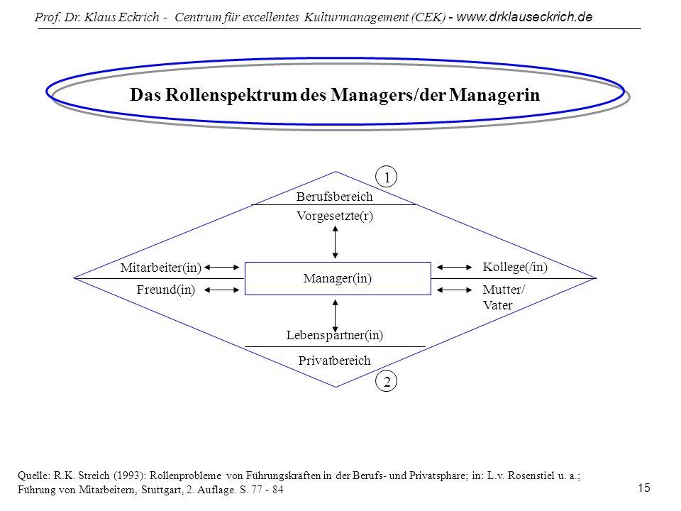 Prof. Dr. Klaus Eckrich - Centrum für excellentes Kulturmanagement (CEK) - www.drklauseckrich.de 15 Das Rollenspektrum des Managers/der Managerin Mana