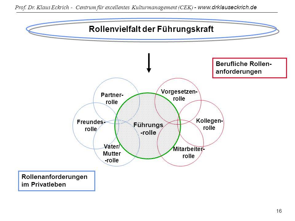 Prof. Dr. Klaus Eckrich - Centrum für excellentes Kulturmanagement (CEK) - www.drklauseckrich.de 16 Rollenvielfalt der Führungskraft Führungs -rolle P