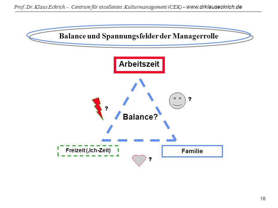 Prof. Dr. Klaus Eckrich - Centrum für excellentes Kulturmanagement (CEK) - www.drklauseckrich.de 18 Balance und Spannungsfelder der Managerrolle Arbei