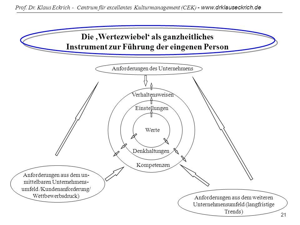 Prof. Dr. Klaus Eckrich - Centrum für excellentes Kulturmanagement (CEK) - www.drklauseckrich.de 21 Anforderungen des Unternehmens Verhaltensweisen Ei