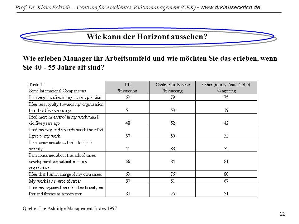 Prof. Dr. Klaus Eckrich - Centrum für excellentes Kulturmanagement (CEK) - www.drklauseckrich.de 22 Wie kann der Horizont aussehen? Wie erleben Manage