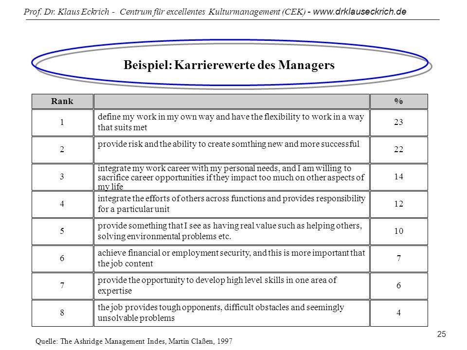 Prof. Dr. Klaus Eckrich - Centrum für excellentes Kulturmanagement (CEK) - www.drklauseckrich.de 25 Beispiel: Karrierewerte des Managers Rank% 1 defin