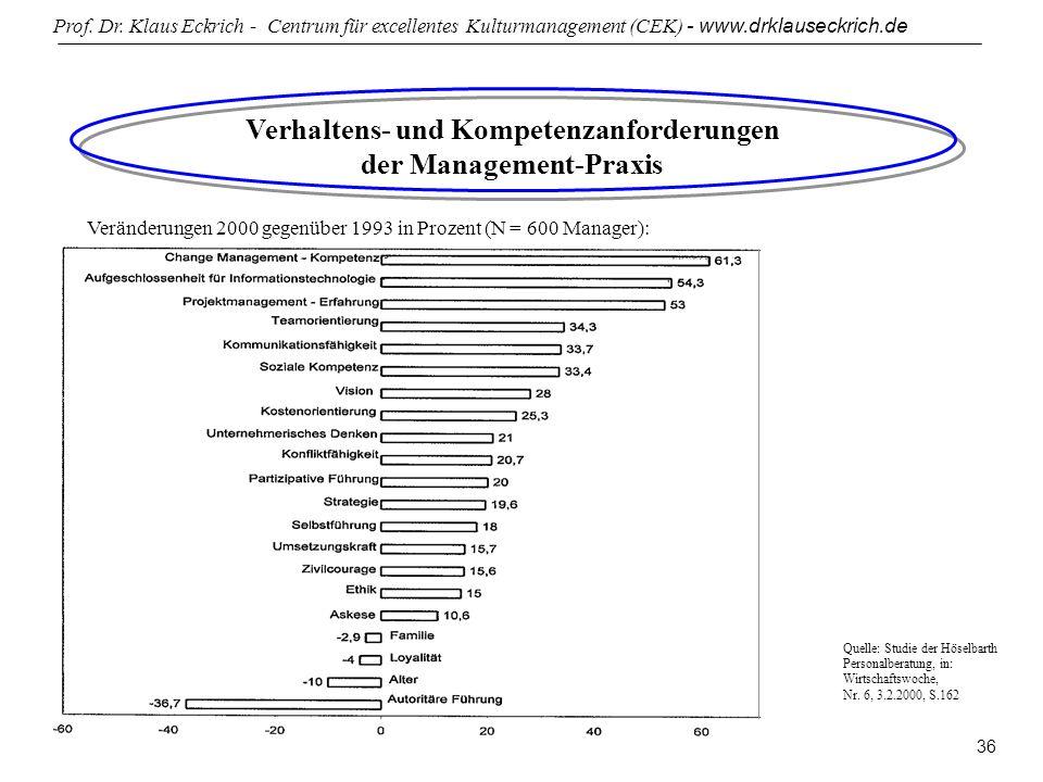 Prof. Dr. Klaus Eckrich - Centrum für excellentes Kulturmanagement (CEK) - www.drklauseckrich.de 36 Verhaltens- und Kompetenzanforderungen der Managem