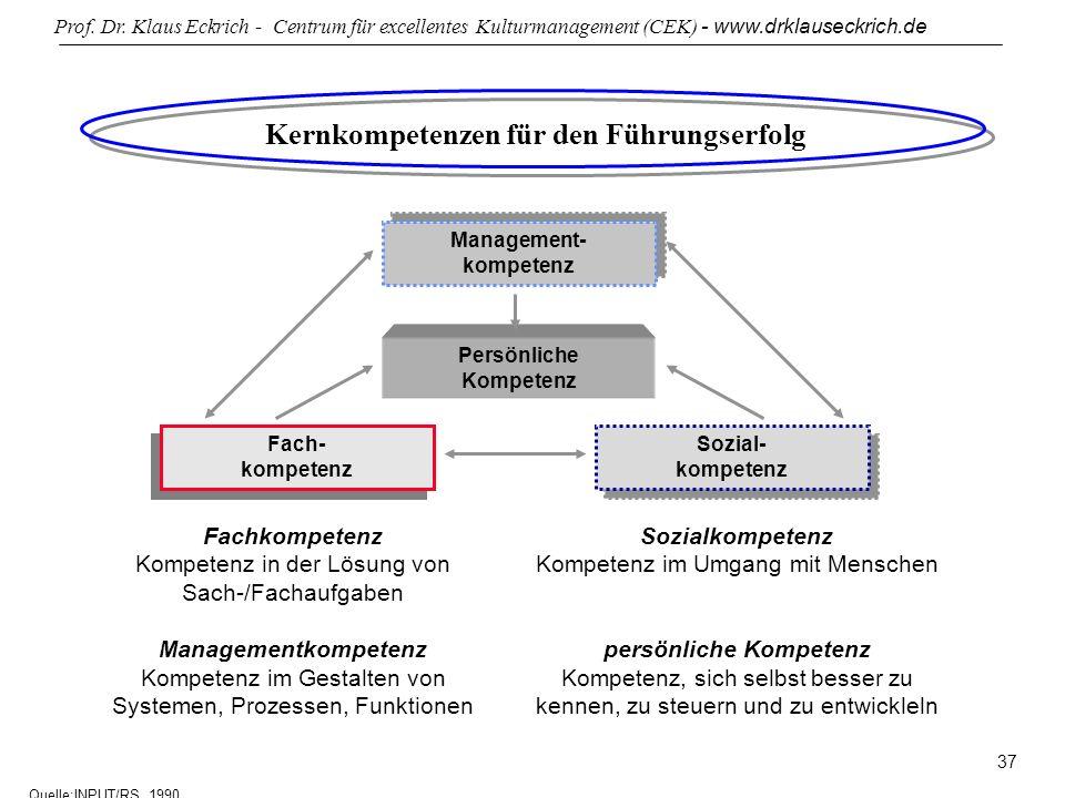 Prof. Dr. Klaus Eckrich - Centrum für excellentes Kulturmanagement (CEK) - www.drklauseckrich.de 37 Kernkompetenzen für den Führungserfolg Management-