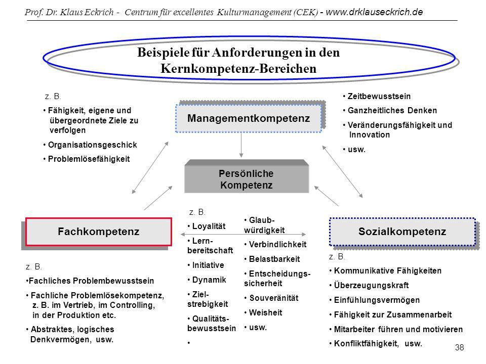 Prof. Dr. Klaus Eckrich - Centrum für excellentes Kulturmanagement (CEK) - www.drklauseckrich.de 38 Managementkompetenz FachkompetenzSozialkompetenz z