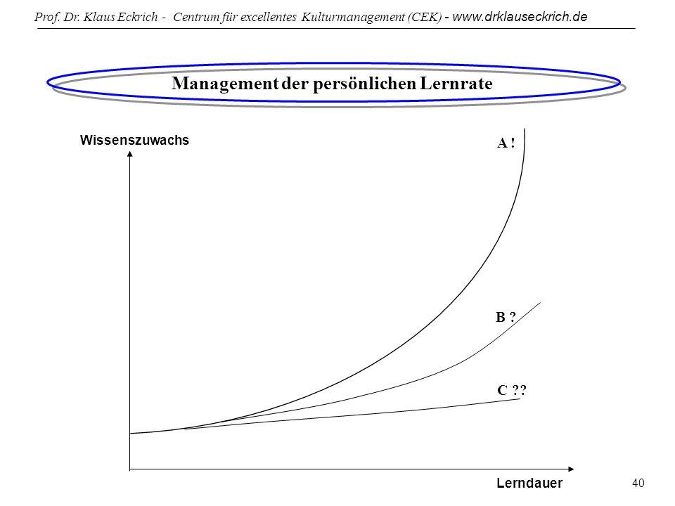 Prof. Dr. Klaus Eckrich - Centrum für excellentes Kulturmanagement (CEK) - www.drklauseckrich.de 40 Wissenszuwachs Lerndauer Management der persönlich