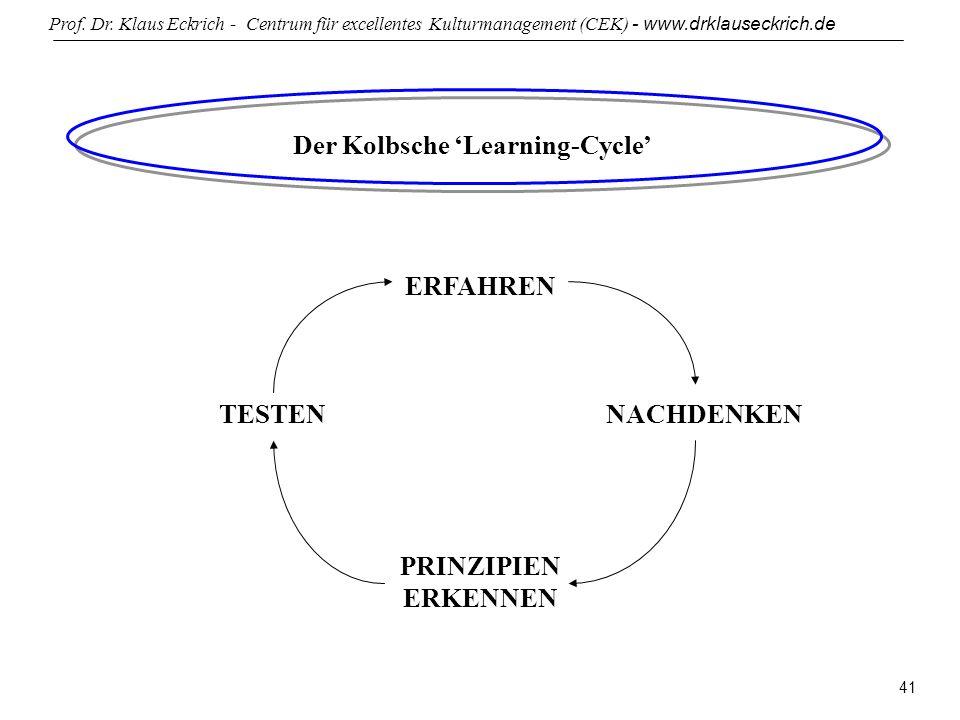Prof. Dr. Klaus Eckrich - Centrum für excellentes Kulturmanagement (CEK) - www.drklauseckrich.de 41 Der Kolbsche Learning-Cycle ERFAHREN TESTENNACHDEN