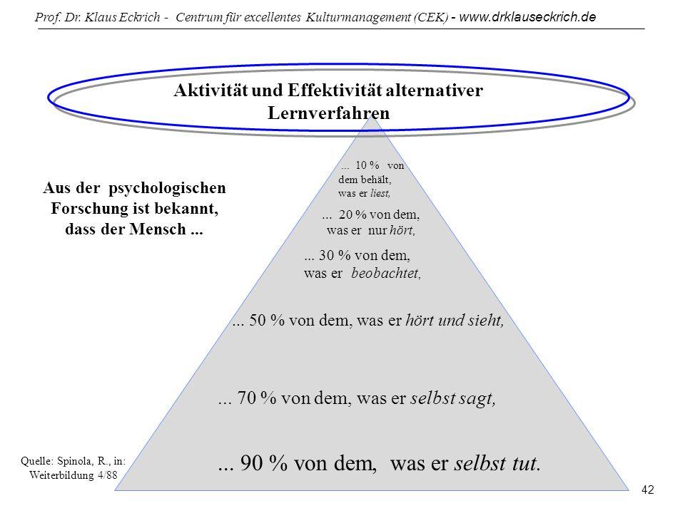 Prof. Dr. Klaus Eckrich - Centrum für excellentes Kulturmanagement (CEK) - www.drklauseckrich.de 42 Aktivität und Effektivität alternativer Lernverfah