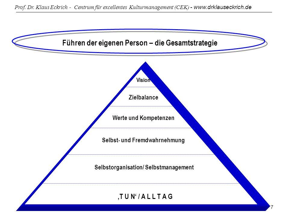 Prof. Dr. Klaus Eckrich - Centrum für excellentes Kulturmanagement (CEK) - www.drklauseckrich.de 7 Führen der eigenen Person – die Gesamtstrategie Vis