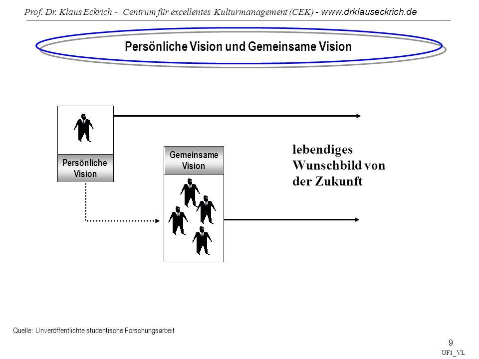 Prof. Dr. Klaus Eckrich - Centrum für excellentes Kulturmanagement (CEK) - www.drklauseckrich.de 9 UF1_VL Persönliche Vision und Gemeinsame Vision Que