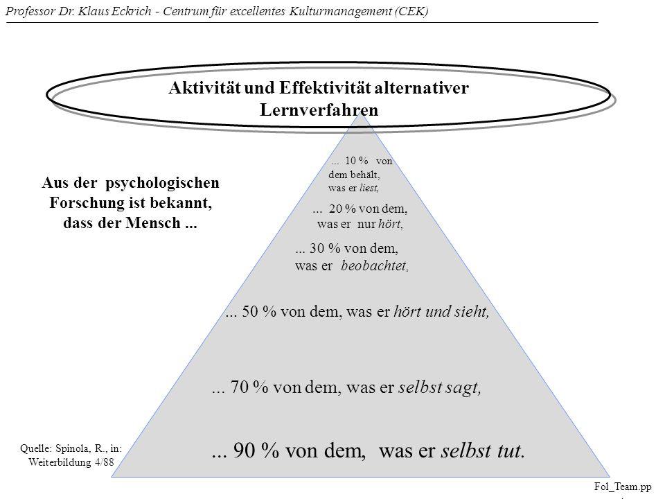 Professor Dr. Klaus Eckrich - Centrum für excellentes Kulturmanagement (CEK) Fol_Team.pp t Aktivität und Effektivität alternativer Lernverfahren Aus d