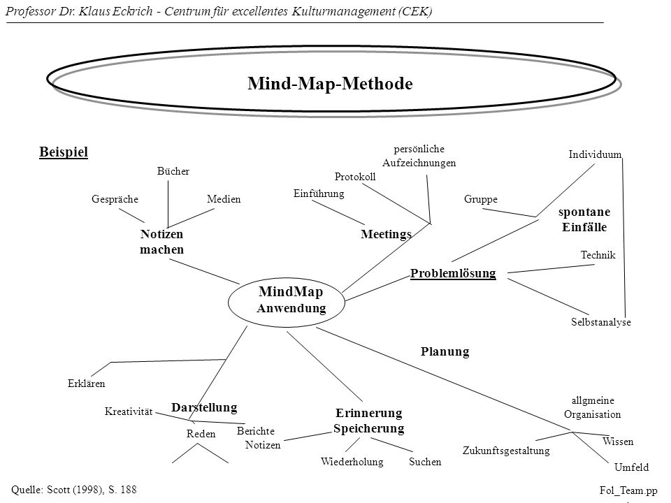 Professor Dr. Klaus Eckrich - Centrum für excellentes Kulturmanagement (CEK) Fol_Team.pp t Mind-Map-Methode Quelle: Scott (1998), S. 188 Beispiel Noti