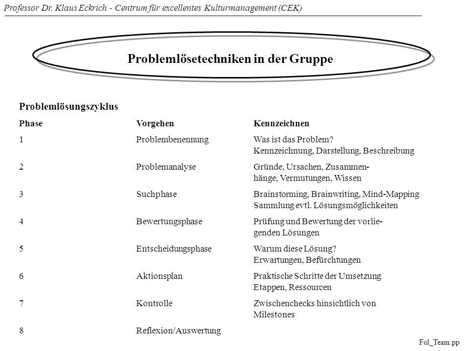 Professor Dr. Klaus Eckrich - Centrum für excellentes Kulturmanagement (CEK) Fol_Team.pp t Problemlösetechniken in der Gruppe Problemlösungszyklus Pha