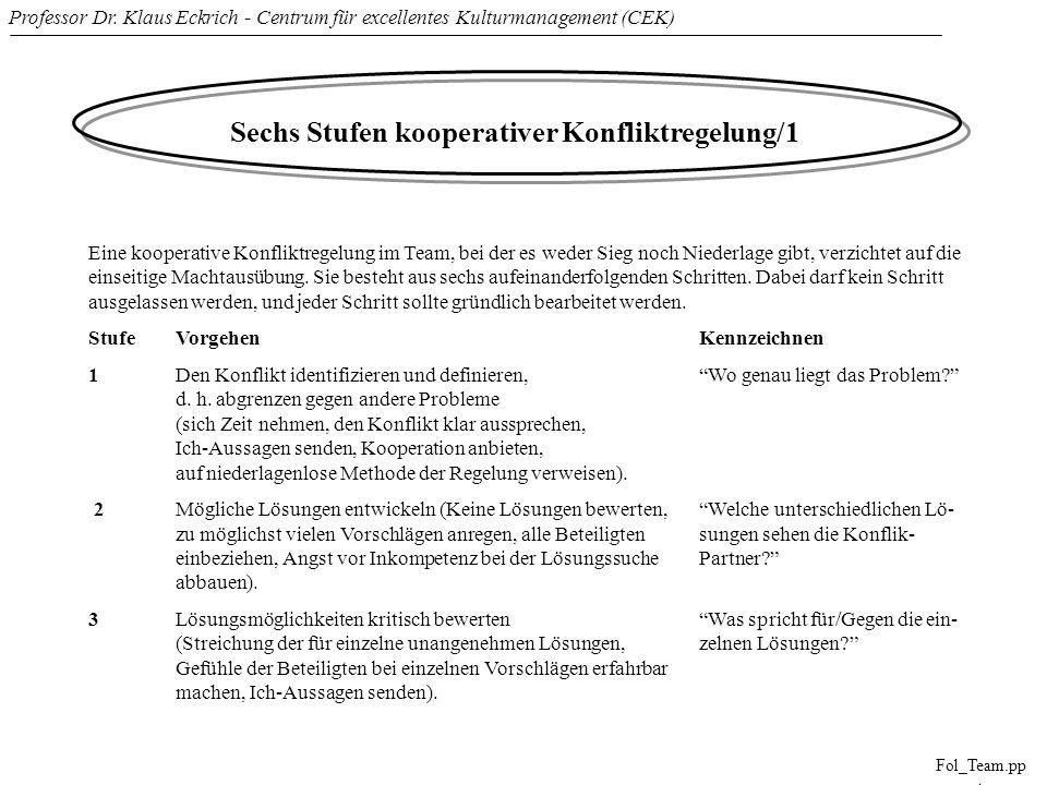 Professor Dr. Klaus Eckrich - Centrum für excellentes Kulturmanagement (CEK) Fol_Team.pp t Sechs Stufen kooperativer Konfliktregelung/1 Eine kooperati