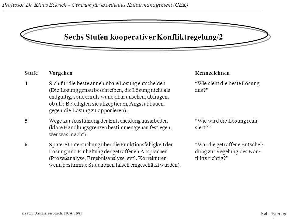 Professor Dr. Klaus Eckrich - Centrum für excellentes Kulturmanagement (CEK) Fol_Team.pp t Sechs Stufen kooperativer Konfliktregelung/2 StufeVorgehenK