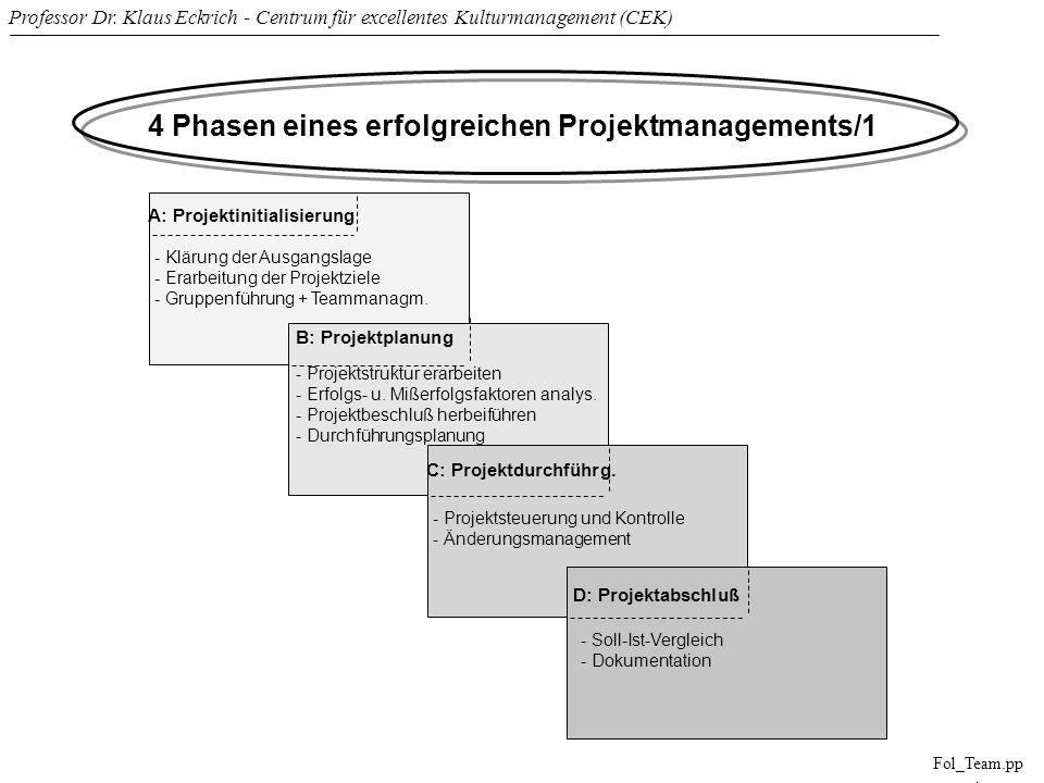 Professor Dr. Klaus Eckrich - Centrum für excellentes Kulturmanagement (CEK) Fol_Team.pp t 4 Phasen eines erfolgreichen Projektmanagements/1 A: Projek